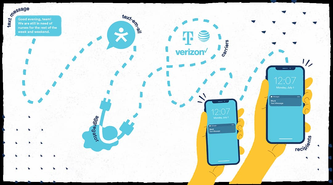 The Technical Journey of a Text Message